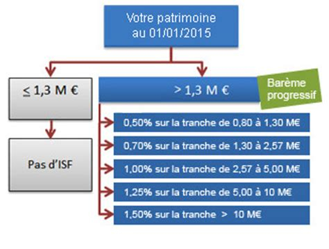 bar 232 me isf 2015 et seuil isf 2015 offre isf sicavonline