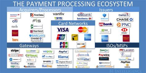 how much do credit card processors make payments industry explained business insider