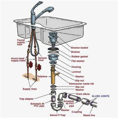 plumbing in a kitchen sink kitchen sink plumbing parts assembly kitchen sink