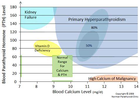primary hyperparathyroidism causes symptoms treatment primary hyperparathyroidism