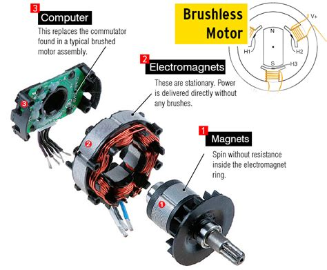 Alternator Electric Motor by What Is A Brushless Motor And How Does It Work