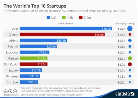 chart the world s best employers 2017 statista chart uber becomes the world s most valuable startup