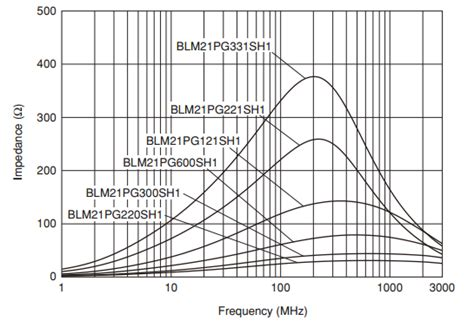 ferrite bead vs inductor ferrite bead vs inductor 28 images all ferrite are not