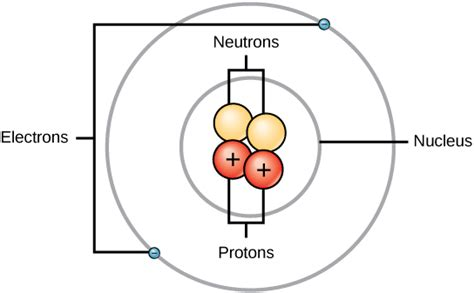 What Is A Proton Made Of by Atomic Structure Boundless Microbiology