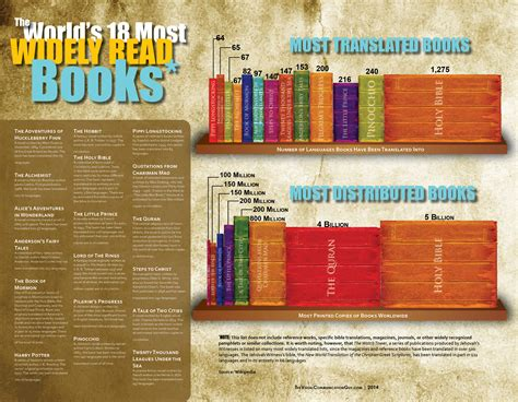 most picture books the world s 18 most widely read books the visual
