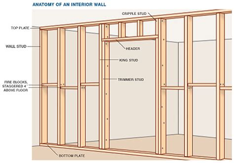 Structural Insulated Panel Home Kits anatomy of a wall