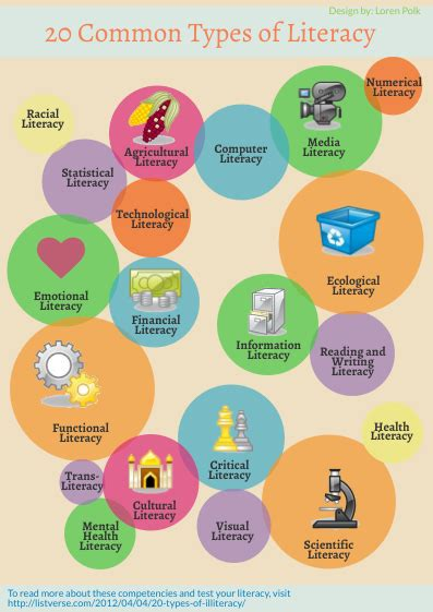 types of 20 common types of literacy by loren polk infographic