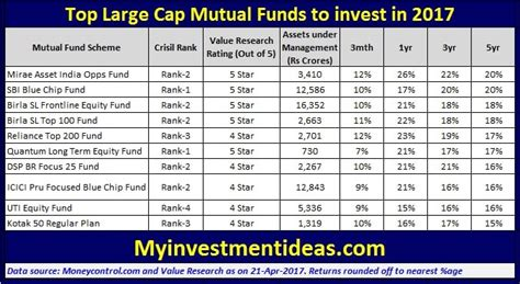 top 10 top 10 lists of 2017 187 top 10 large cap funds to invest in 2017