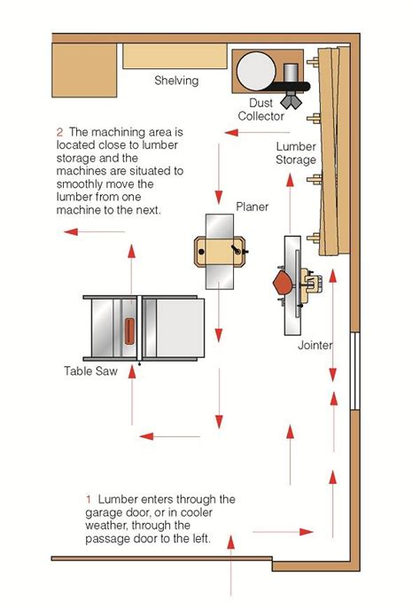 how to start a woodworking shop 17 best ideas about shop layout on woodworking