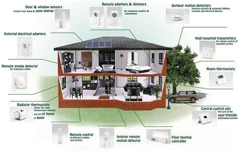 smart home design refit