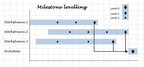 milestone kitchen planner plan your milestone levelling 173 what makes an effective plan