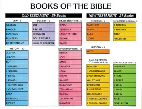 books of the bible pictures can you name the books of the bible and new testament