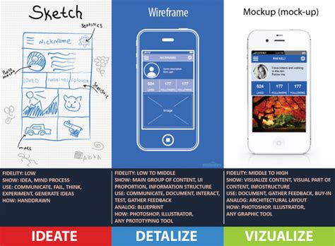 Blueprint Sketch telling the difference wireframes prototypes mockups