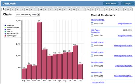 visual charts and sales reports for crm amp marketing apps