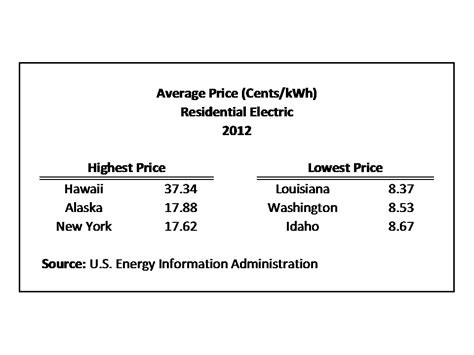 average power bill for 1 bedroom apartment average monthly electric bill by state eye on housing