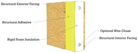 Structural Insulated Panel Home Kits have you heard of sips panels