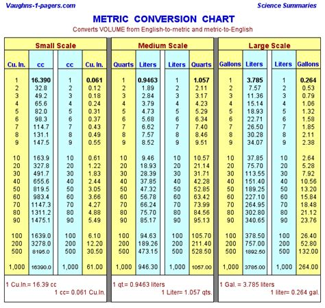 liter conversion chart convert liters to gallons quarts literconversionchart ygraph