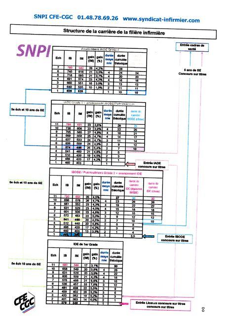 grille indiciaire cadre de sante fonction publique hospitaliere 28 images cgt grilles
