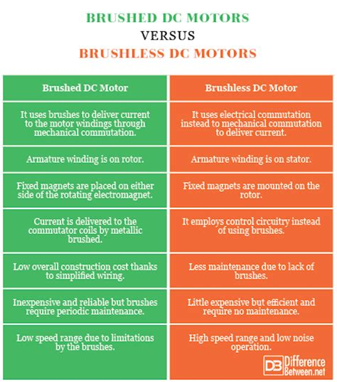 Brushed Ac Motor by Difference Between Brushed Motors And Brushless Motors
