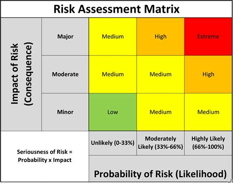 risks matrix concerns pictures to pin on pinterest pinsdaddy
