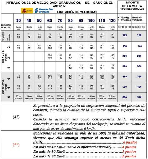 cuadro multas velocidad cuadro y tabla de sanciones de trafico