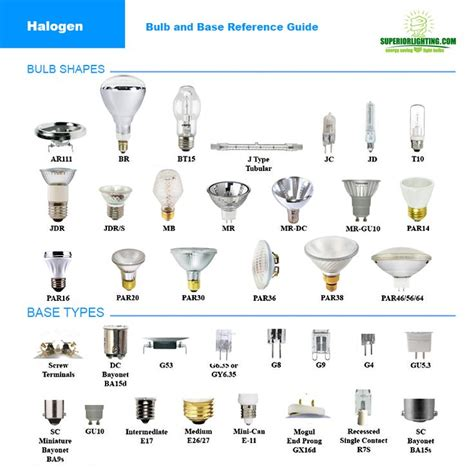 type a light bulb led 25 best ideas about light bulb types on l