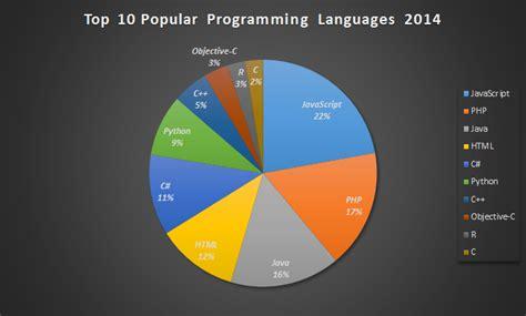 top 10 popular top 10 most popular programming languages 2014 fluxbytes