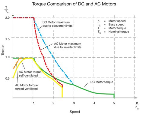 Ac Motor And Dc Motor by Energy Dc Motors Why Are They Still Used The Reasons