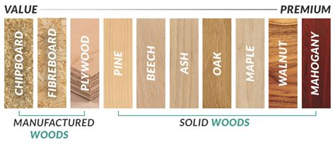 types of woodwork guide to wood types furniture 123