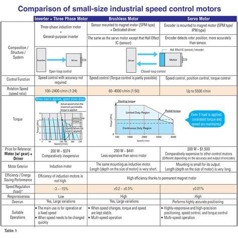 Ac Motor And Dc Motor by Brushless Dc Motors Bldc Motors Vs Servo Motors Vs