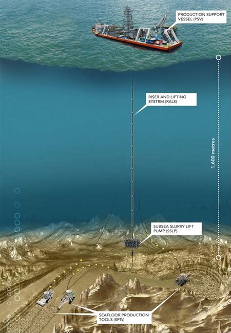 tree c nautilus minerals awards sea mining simulator