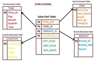 table dimensions database difference between fact table and dimension