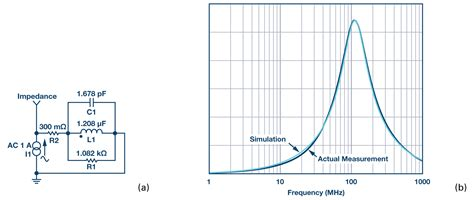 difference between ferrite bead and inductor ferrite demystified analog devices