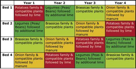 crop rotation home vegetable garden crop rotation chart crop rotation