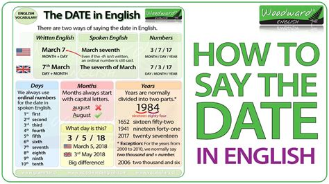 how to say how to say the date in
