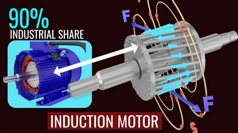 Induction Motor by How Does An Induction Motor Work