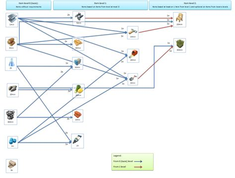 tree items qrixlog 187 simcity buildit item tree for 15 level