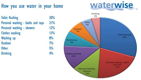 water uses water we doing adapting to increasing water scarcity in