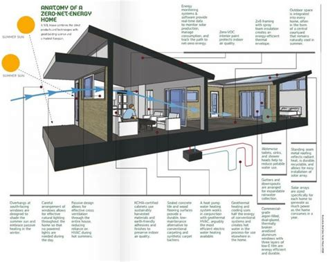 small energy efficient home designs small energy efficient home designs 100 images small