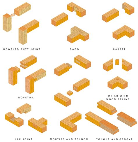 woodwork joins eight types of wood joints