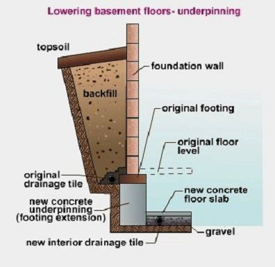 how to out a basement is there any method to raise the basement height of an