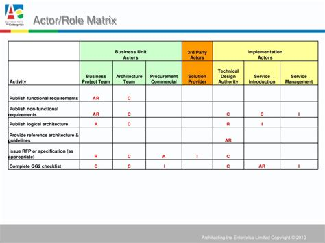 using togaf in government enterprise architecture to