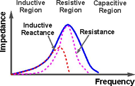 ferrite bead vs inductor inductor impedance industrial electronic components