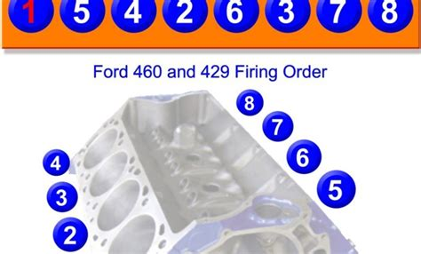 Ford 460 Firing Order by Gtsparkplugs Home