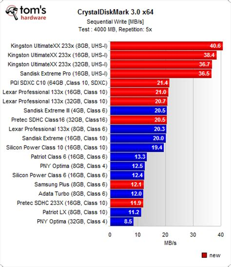 who makes the best sd cards benchmark results sequential reads writes 10 sdxc sdhc