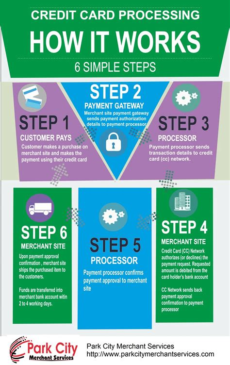 how to make credit cards that works how credit card processing works visual ly