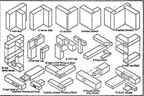 list of woodwork joints woodworker panel