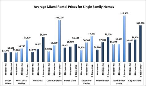 average rent price 100 average rent prices toronto condo rents rates