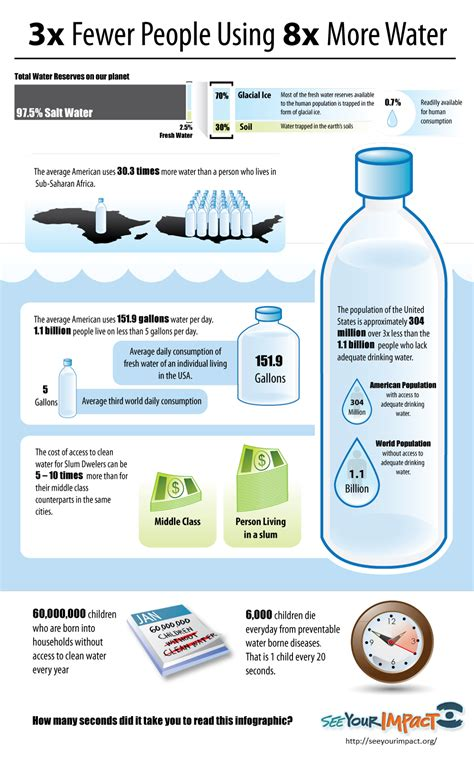 how to use water 3x fewer using 8x more water daily infographic