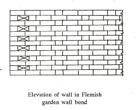 flemish garden wall bond types of brick bonds the construction civil